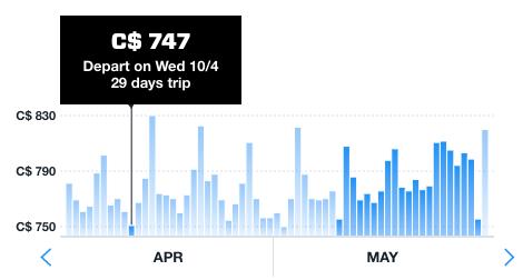 Cheapest Flight Booking Days