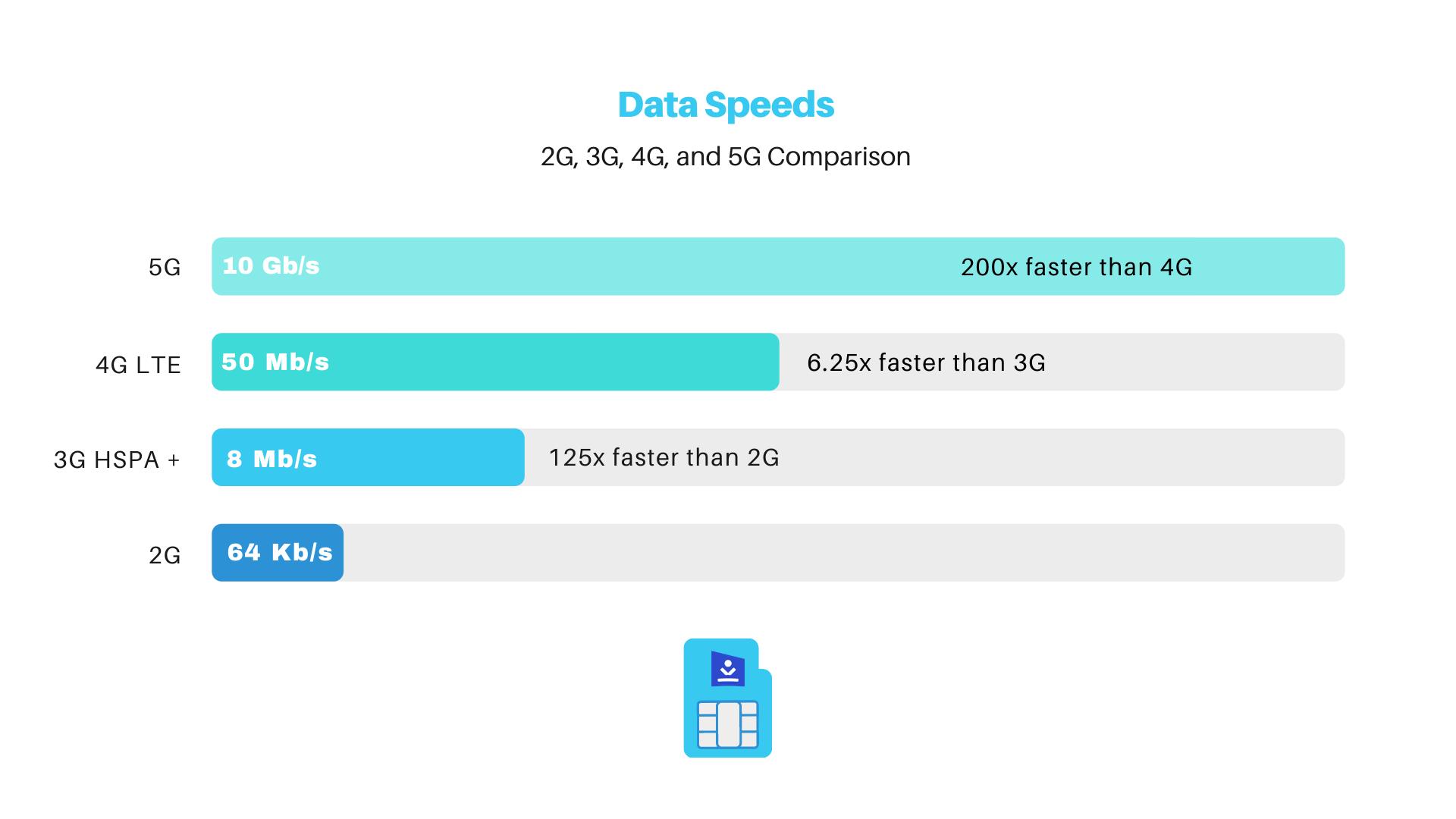 Internet Speeds Comparison Chart