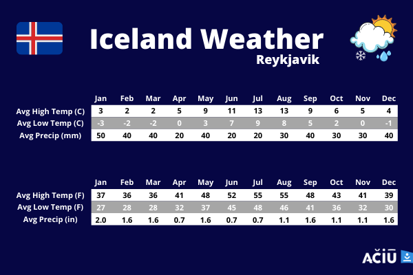 Weather in Reykjavik, Iceland